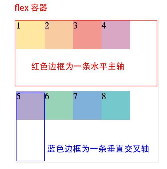 flex 解释图 1-1